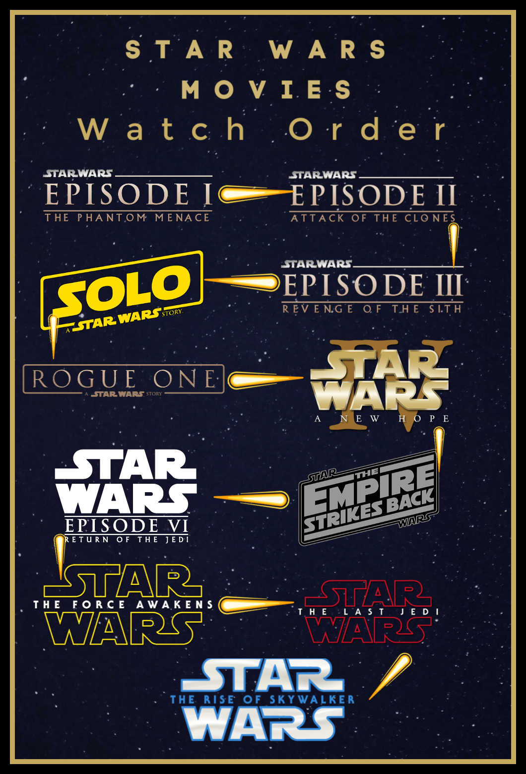 The Star Wars Films In Order, which order should I watch the Star Wars Movies?